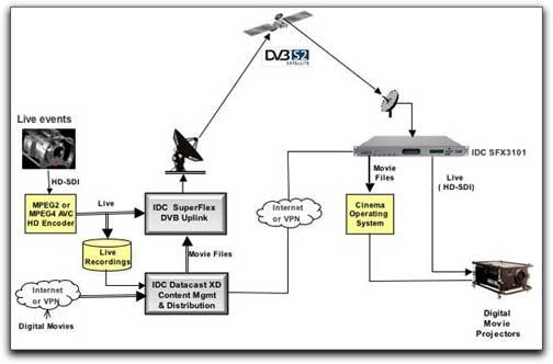 IDC digital cinema diagram