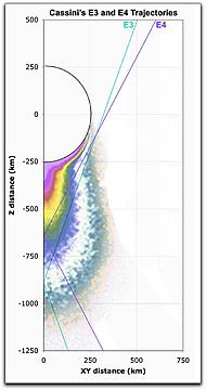 Cassini's trajectories
