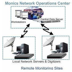 Integral Sat Corp. Monics NOC