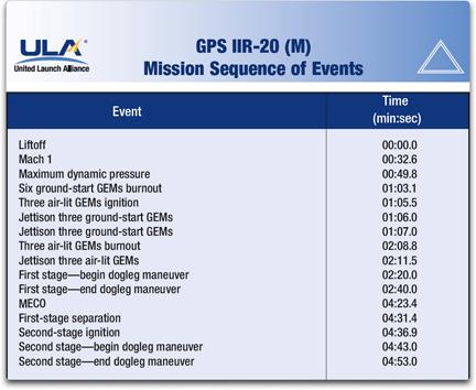 GPS IIR 20