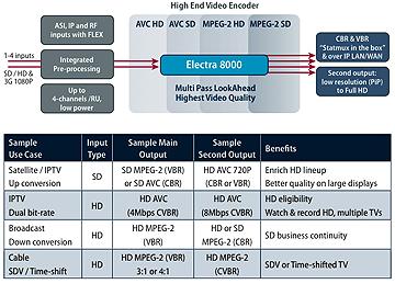 Harmonic Electra 8000 diagram