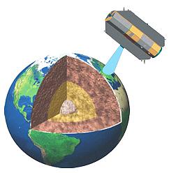 GOCE Earth analysis diagram