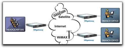 UDcast UDgateway diagram