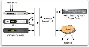 Telos iPort diagram
