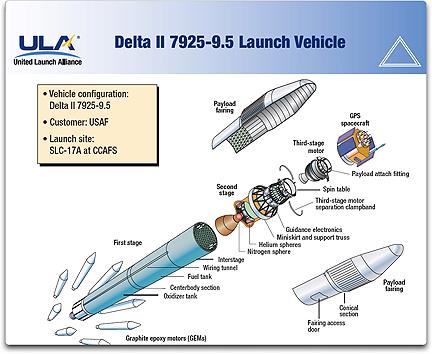 Delta II vehicle