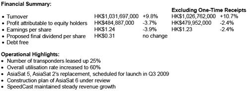 AsiaSat financial report