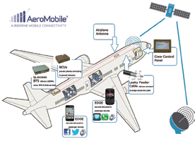 boeing 787 dreamliner network security View homework help - csci 109 module 7 assignment (787 network security presentation) from csci 109 at embry-riddle aeronautical university 787 dreamliner network security background the 787 is a.