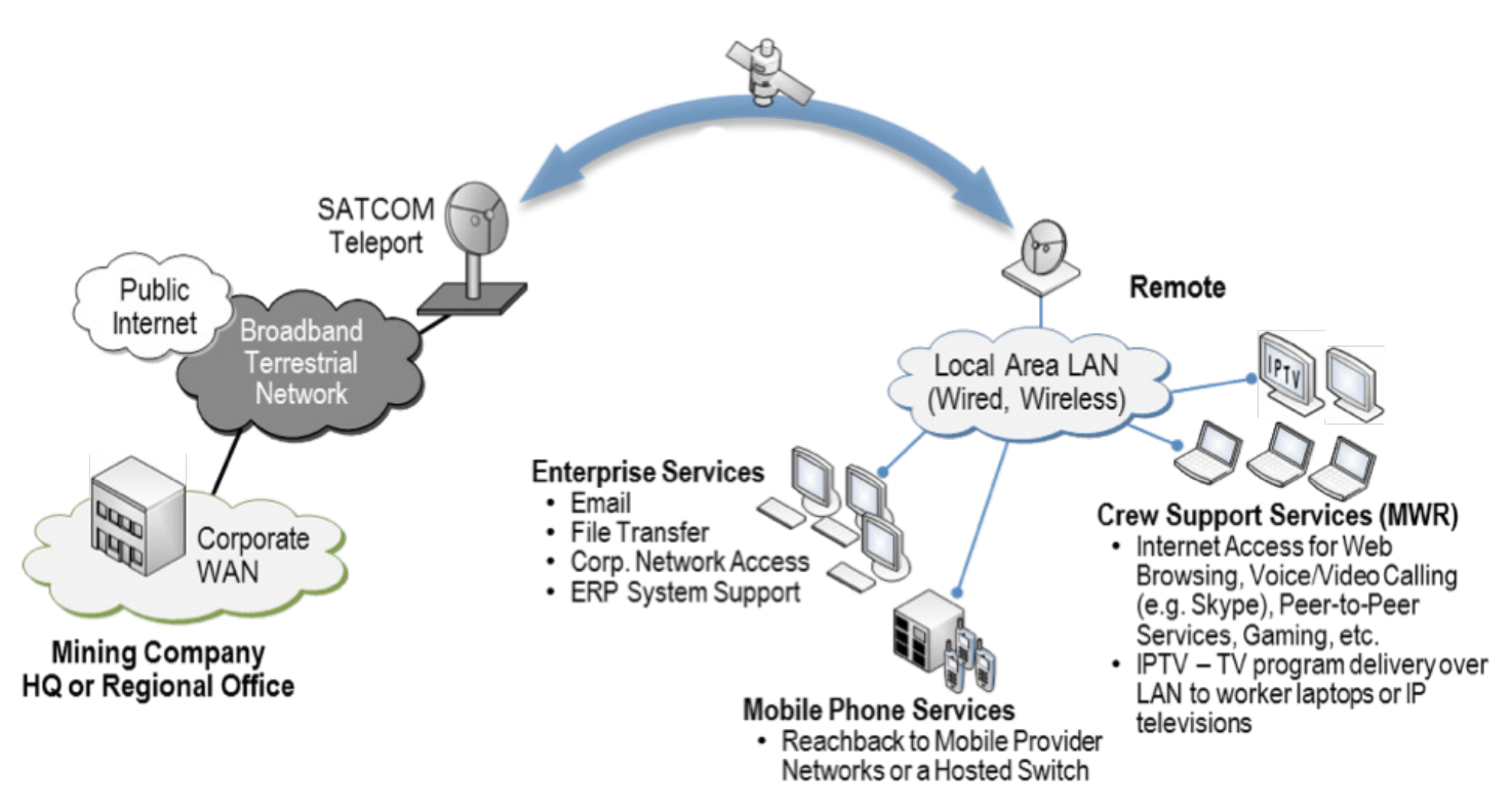 Communication For Upstream Operationsmaking A Mesh Of Things Satellite Internet Wiring Diagram Backhaul Connectivity Enterprise Mobile Phone Crew Support Services
