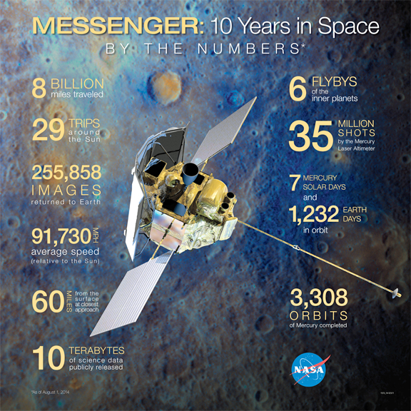 MESSENGER mission highlights